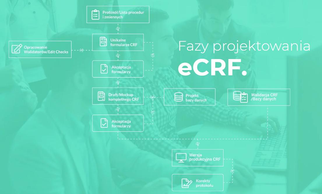 Fazy projektowania eCRF